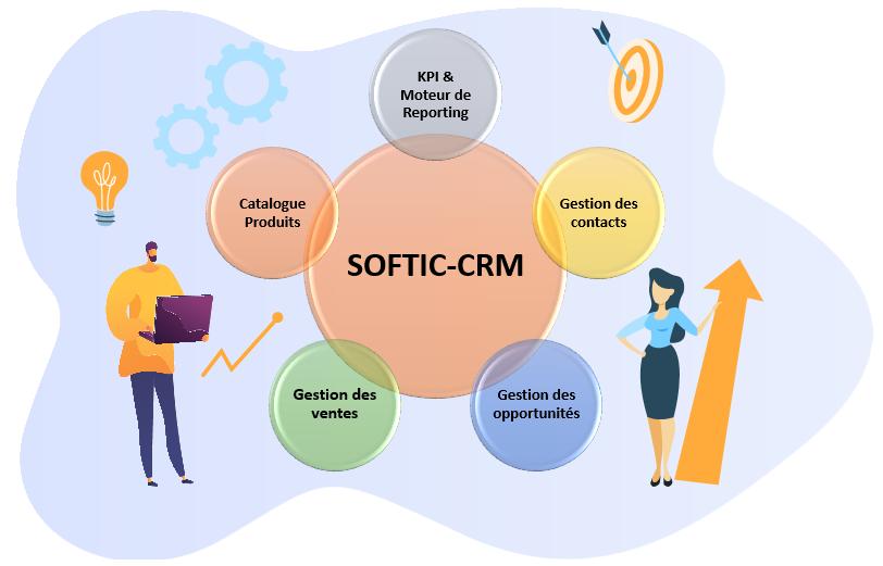 Mise en production de la solution SOFTIC-CRM